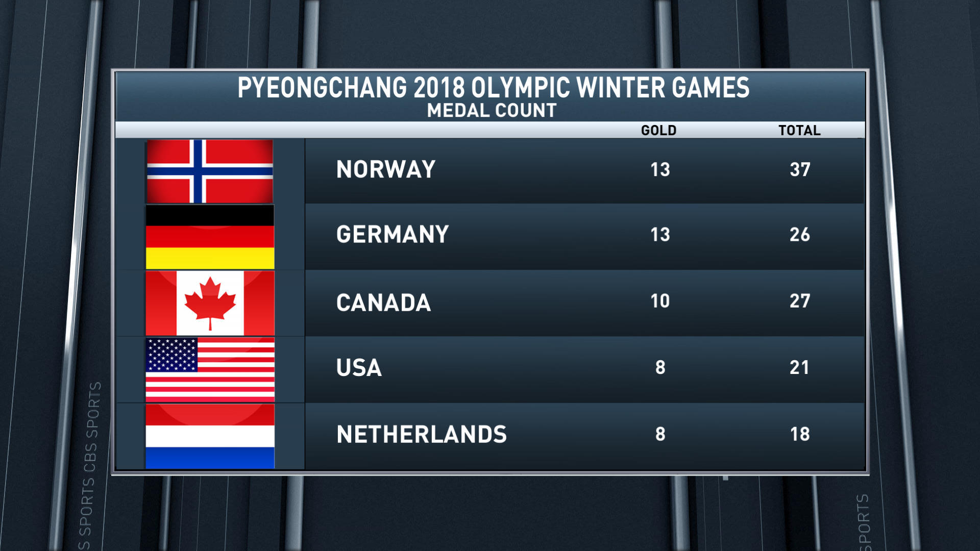 2018 Winter Olympics Medal Count: Team USA goes big in big air to add a silver