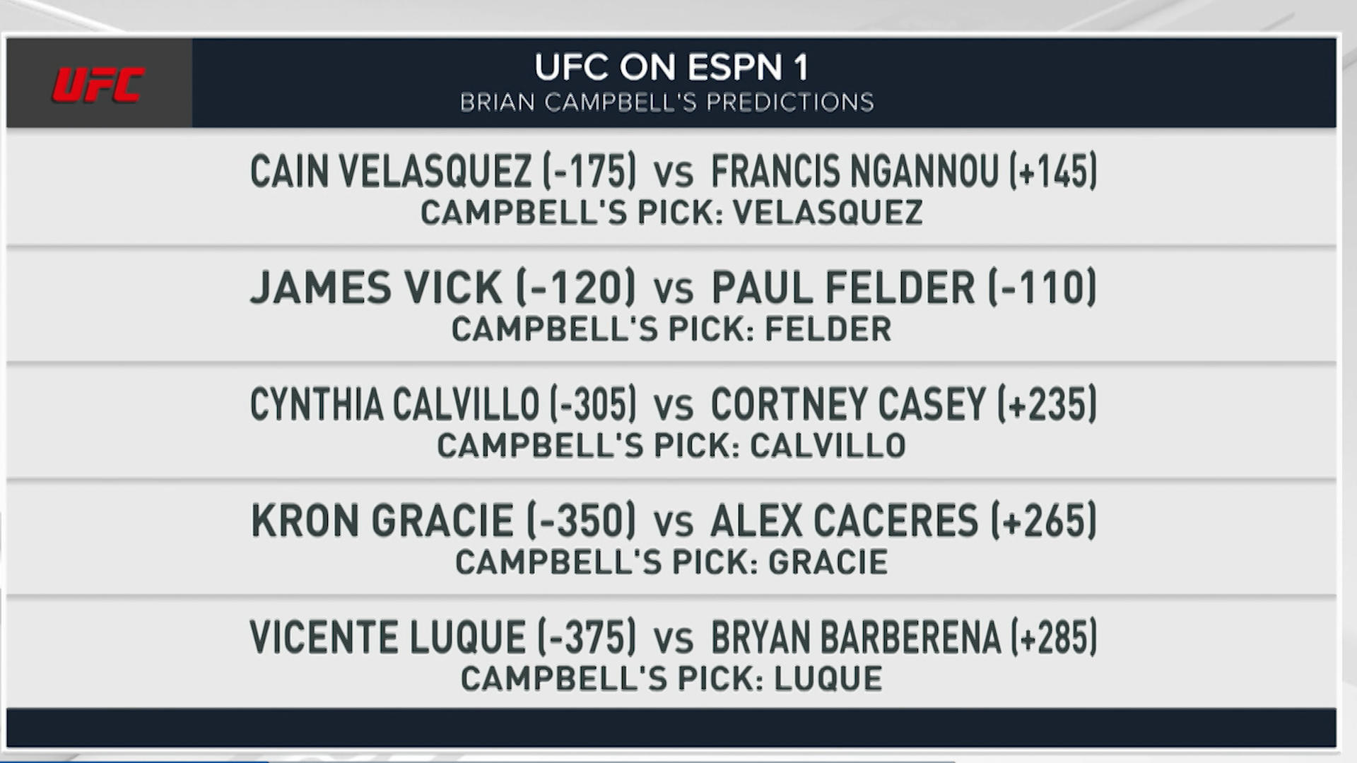 UFC on ESPN 1 start time -- Cain Velasquez vs. Francis Ngannou: How to watch, live stream, fight card