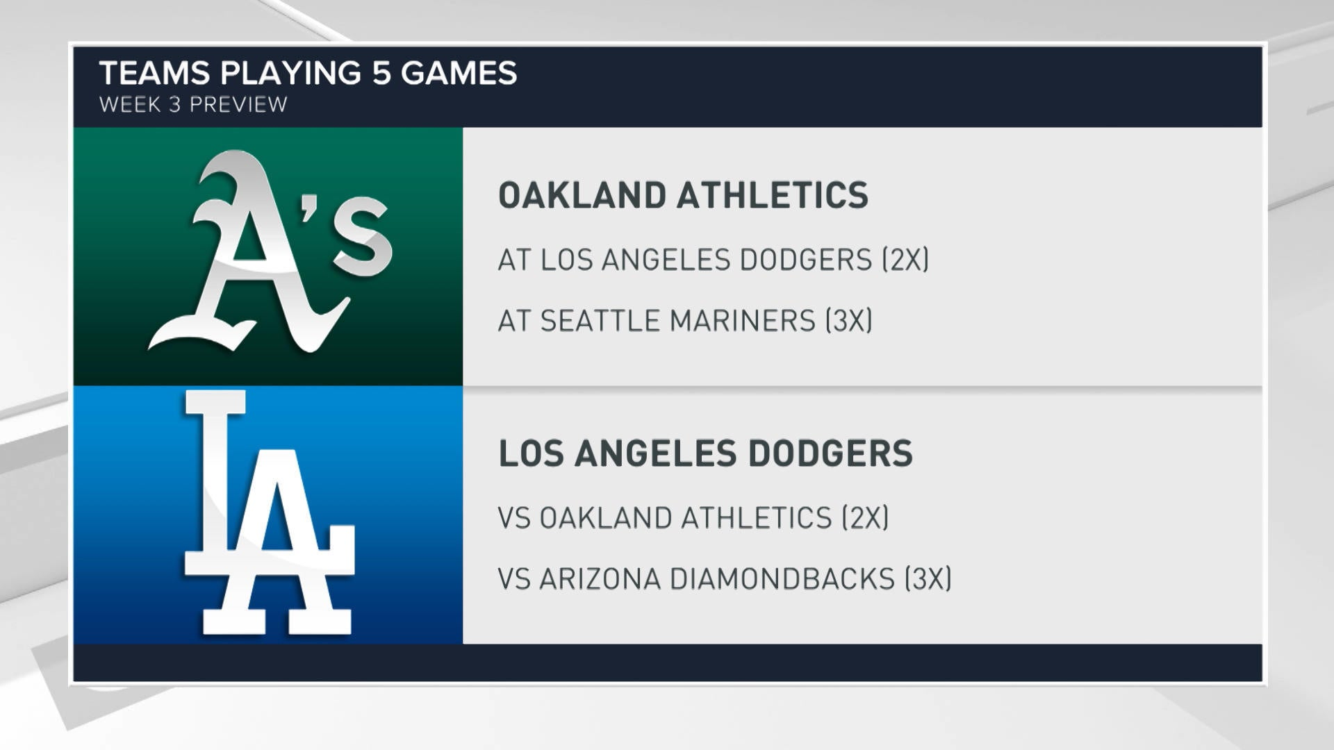 Fantasy Baseball: Week 3 Preview - CBSSports.com
