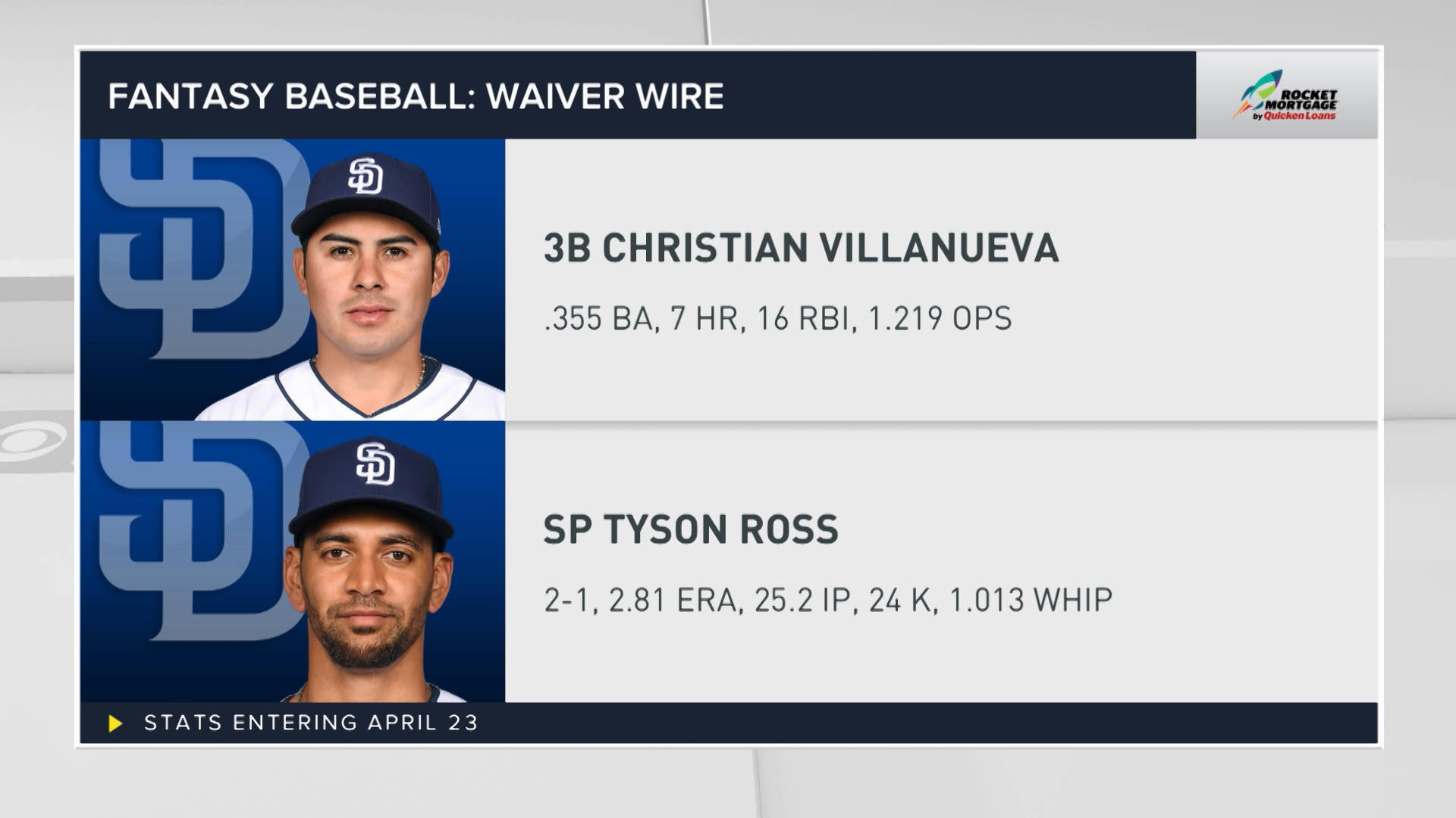 Fantasy Baseball: Wavier wire - CBSSports.com