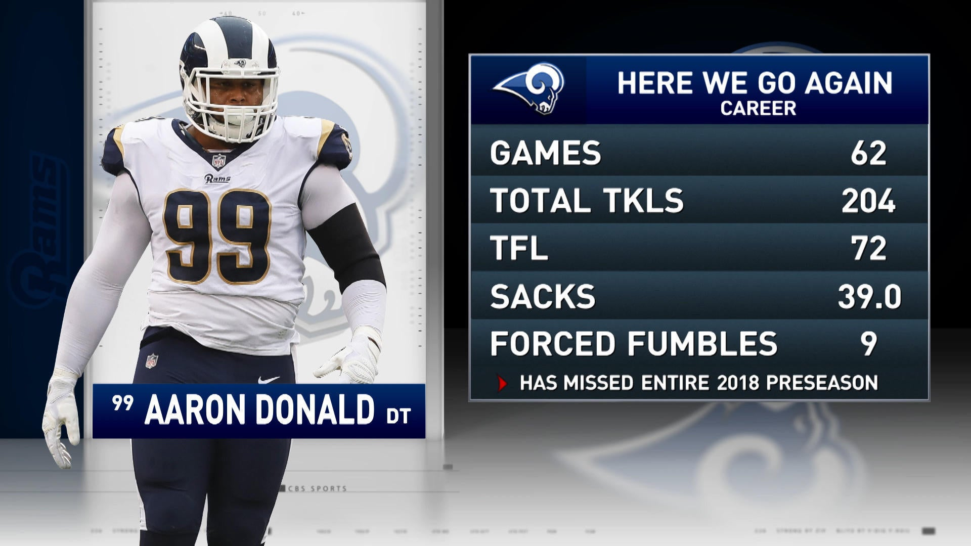 finest selection 0b022 ee06b That Other Pregame Show: Rams Aaron Donald