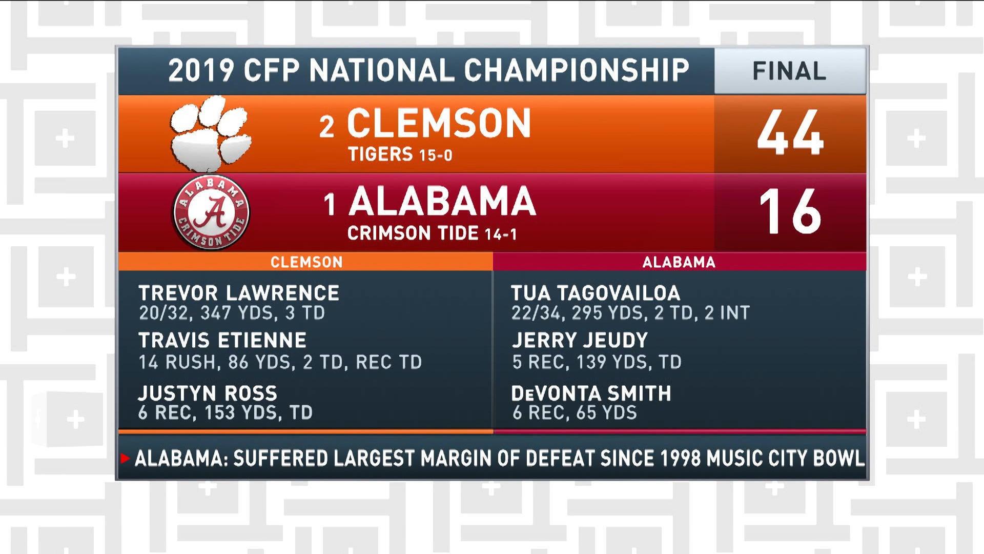 Tiki And Tierney Clemson Destroys Alabama Cbssportscom