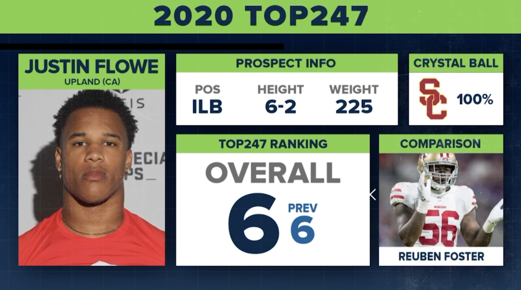 Best Arena Class 2020 247Sports Class of 2020 Rankings   6. Justin Flowe   ILB (prev