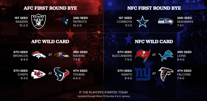 Playoff picture: Lions 3rd seed as of now…