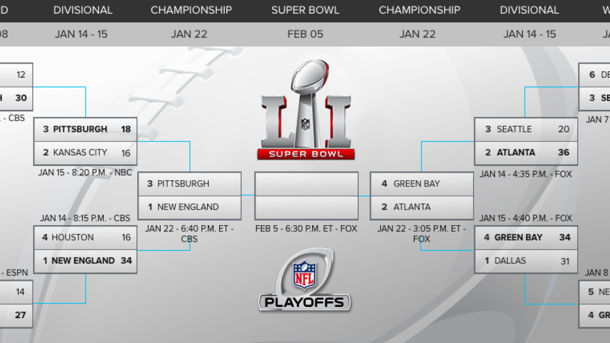 Nfl Playoffs Bracket Steelers Patriots Matchup Continues Remarkable Qb Trend Cbssports Com