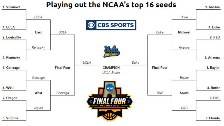 today sports games ncaa tournament 2017 predictions