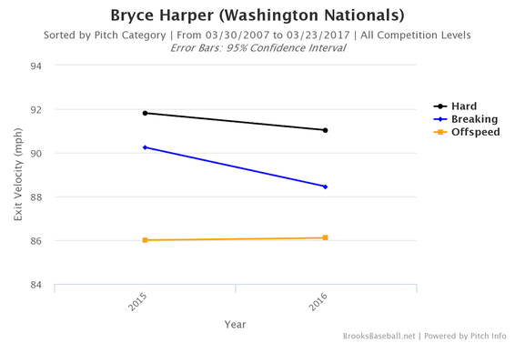 Washington Nationals 2017 season preview: A Harper rebound key to World Series run
