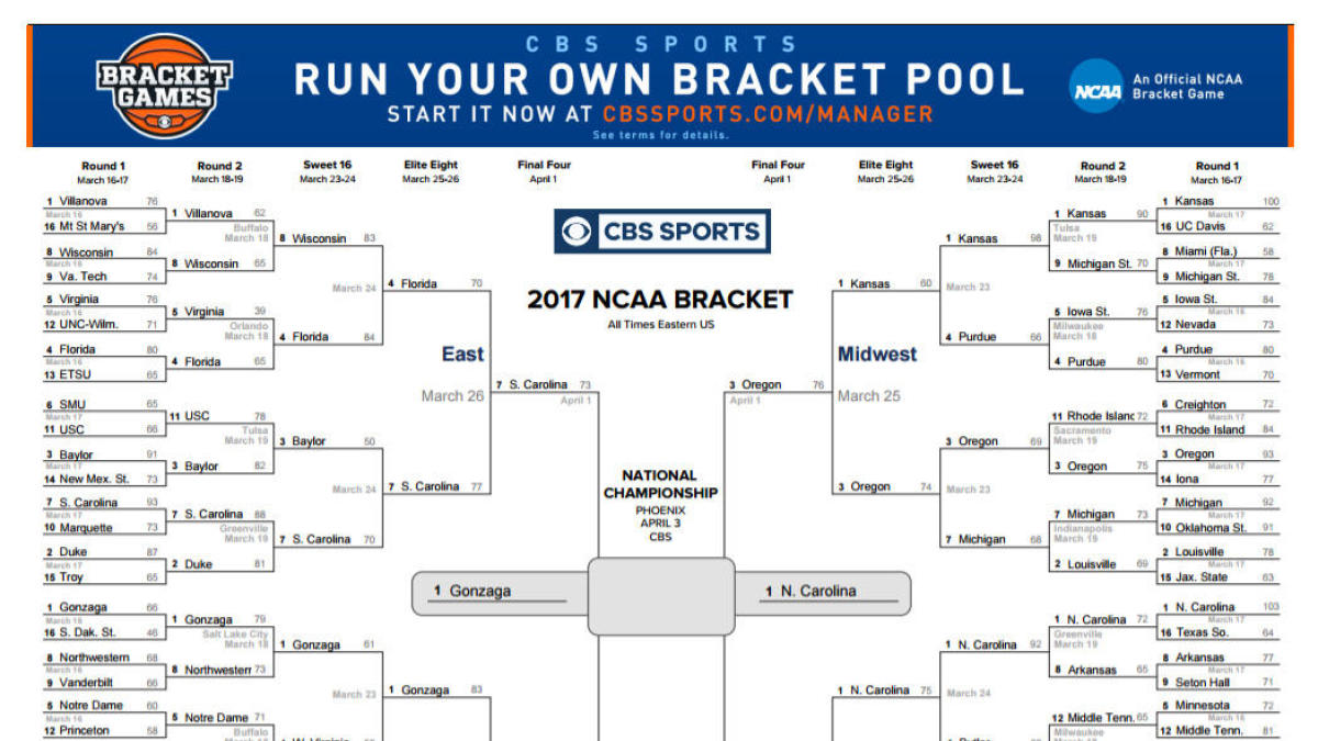 picture about Unc Basketball Schedule Printable titled NCAA basketball: Up-to-date printable bracket for Gonzaga vs