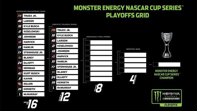 Nascar chase betting sites