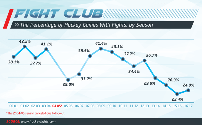 Fighting is down in the NHL, and the numbers are there to