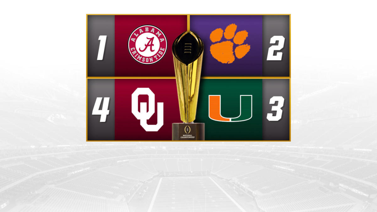 College Football Playoff Rankings: Alabama new No. 1, Miami jumps to No. 3