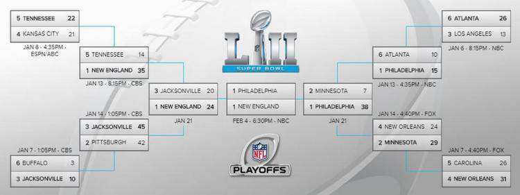 Nfl Playoff Bracket 2018 Patriots Eagles Will Meet In Super Bowl 52 In Minnesota Cbssports Com