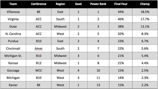Bracket Voodoo: Most likely teams to win the 2018 NCAA