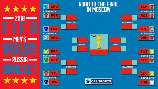 2018 World Cup bracket breakdown: Things you need to know heading