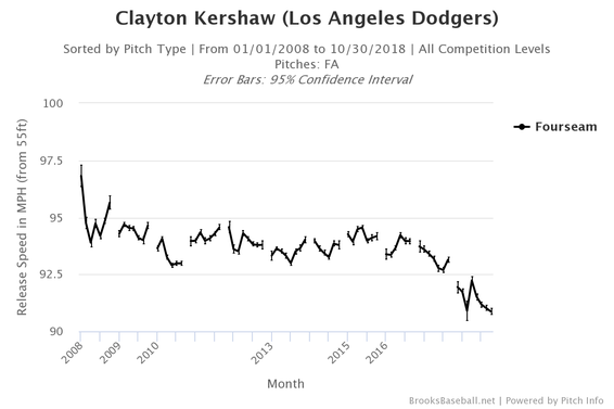 clayton-kershaw-fastball-velocity.png