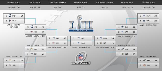 Nfl Playoff Bracket 2019 Patriots Rams Will Meet In Super Bowl 53