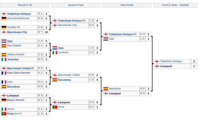 UEFA Champions League final schedule, bracket, date: Liverpool beats