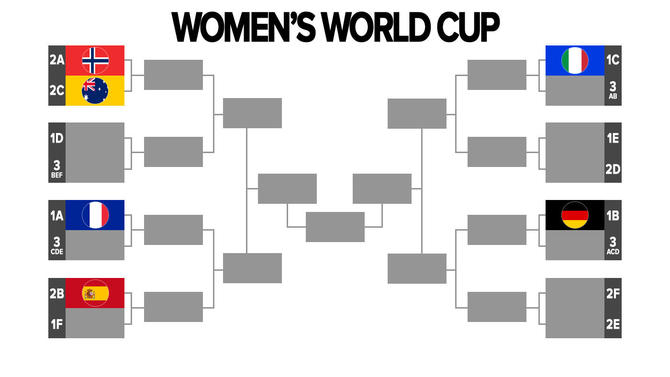 2019 Women's World Cup schedule, dates, bracket, watch on TV, live stream info, start times: Round of 16 almost set