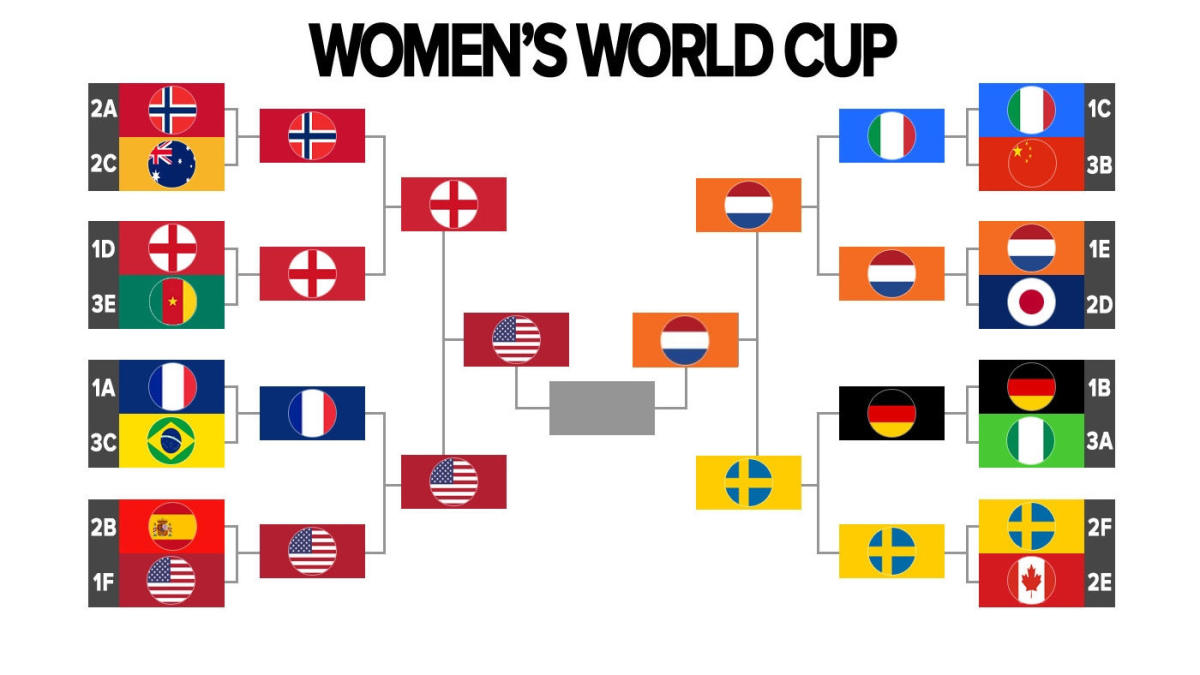 picture about World Cup Bracket Printable known as Womens Worldwide Cup 2019 bracket, agenda: United states of america football beats