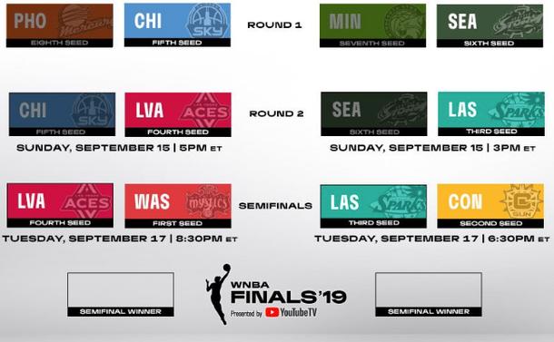 WNBA Playoffs 2019: Complete series schedule, postseason bracket, scores, TV channels, live stream, dates, start times