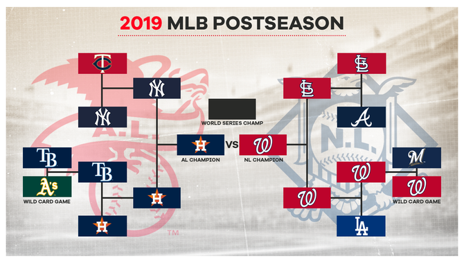 2019 MLB playoffs bracket: Postseason schedule, start times with Nationals-Astros World Series matchup set