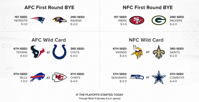 2019 NFL Playoff Picture, Week 11: Raiders making playoff push, Colts-Texans looms large on Thursday