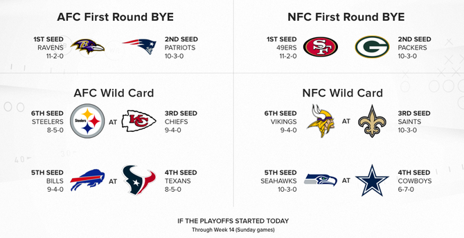 2019 NFL Playoff Picture: 49ers, Rams shake up NFC playoff race with wins over Saints, Seahawks