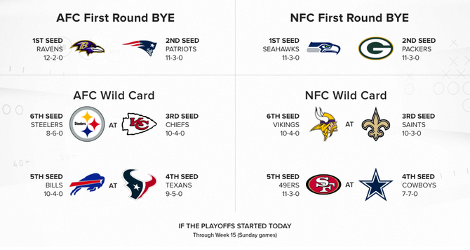 NFL playoff picture: Seahawks, Packers lead wild NFC race; Bills clinch AFC playoff spot in Week 15