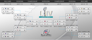 2020 Super Bowl Schedule Playoff Bracket How To Stream Watch Kickoff Time Full Postseason Results Cbssports Com