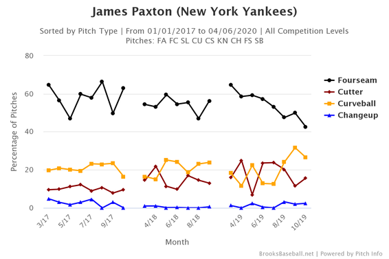james-paxton-pitch-selection.png