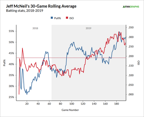 jeff-mcneil-pull-rate.png
