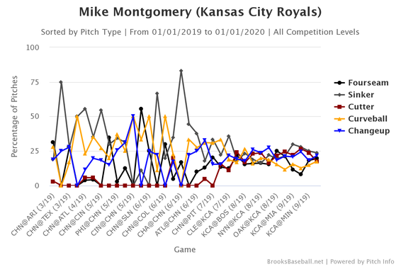 mike-montgomery-pitch-selection.png