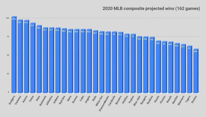 1400large2020-mlb-composite-projected-wins-162-games.jpg
