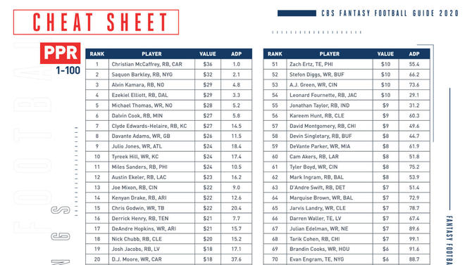 2020 Fantasy Football Today Draft Kit Rankings Adp Sleepers Busts Round By Round Guides And More Cbssports Com