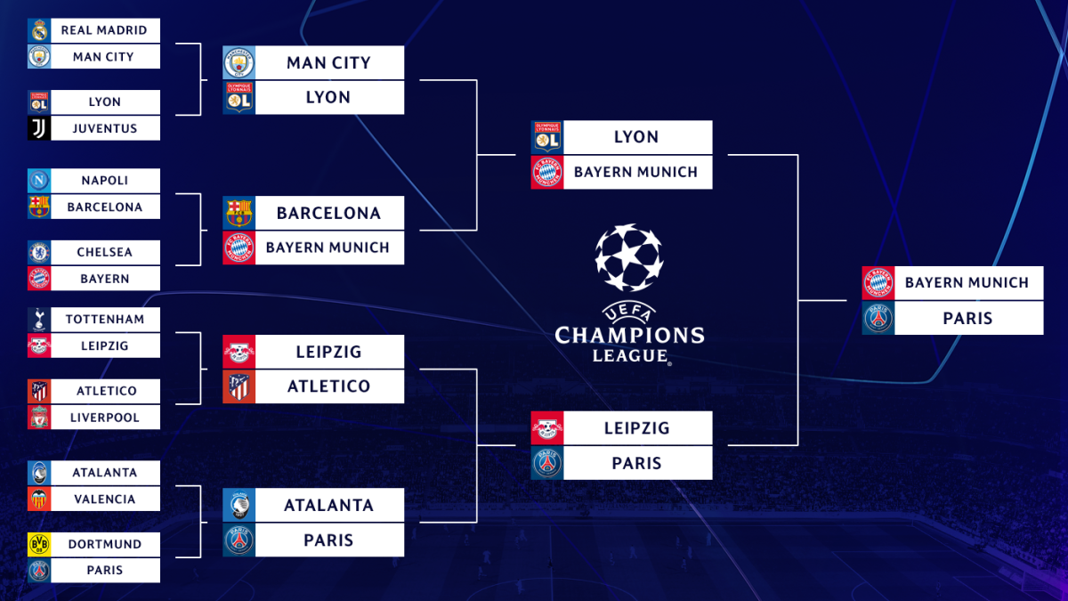 Uefa Champions League Bracket Results Bayern Munich Beat Psg For Sixth Title Cbssports Com