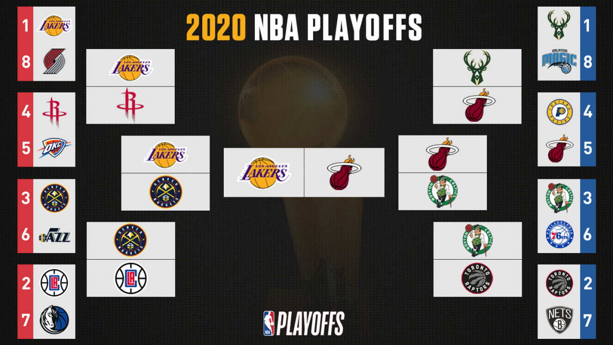 Nba Playoff Bracket 2020 Tv Schedule Scores Results Start Time Live Stream For Lakers Heat Finals Cbssports Com