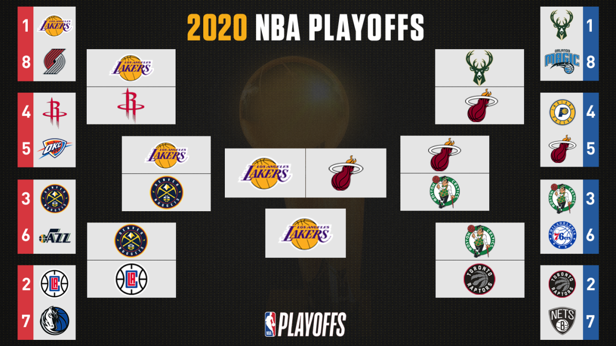 NBA playoff bracket 2020: TV schedule, scores, results, start time, live stream for Lakers-Heat Finals
