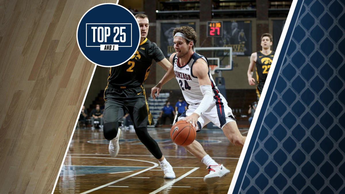 College basketball rankings: Gonzaga is firmly entrenched at top of rankings after passing test vs. No. 3 Iowa