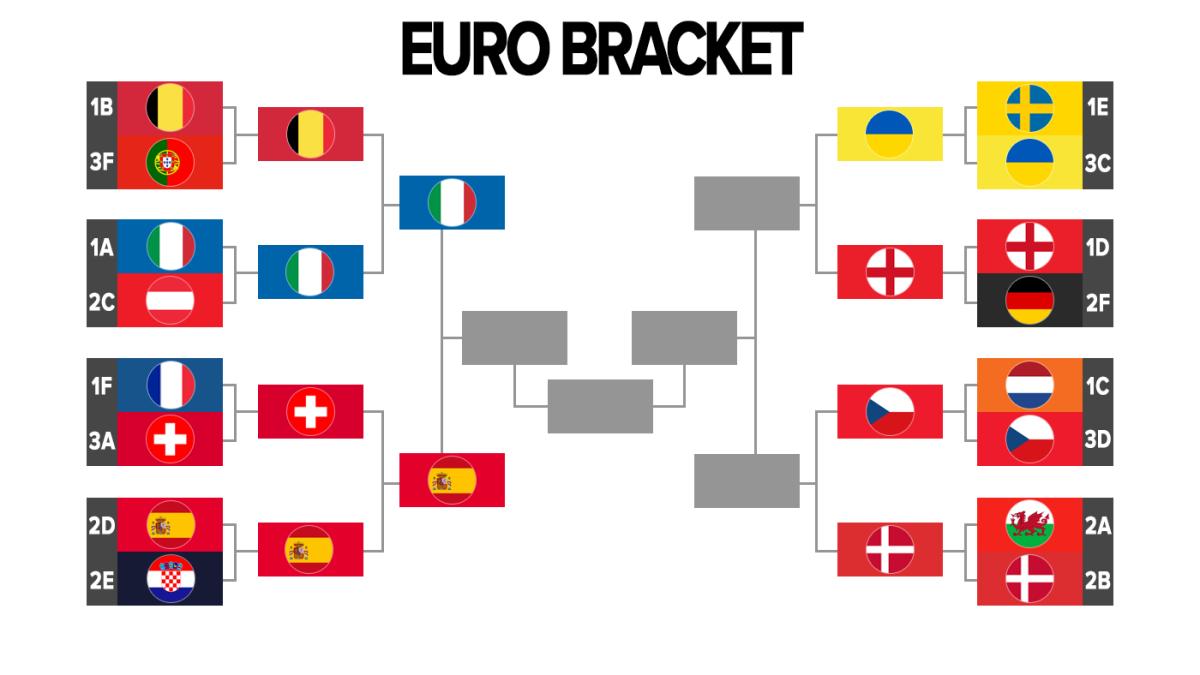 UEFA Euro 2020 bracket, schedule, live stream: Italy send Belgium home, Spain survive penalties thumbnail